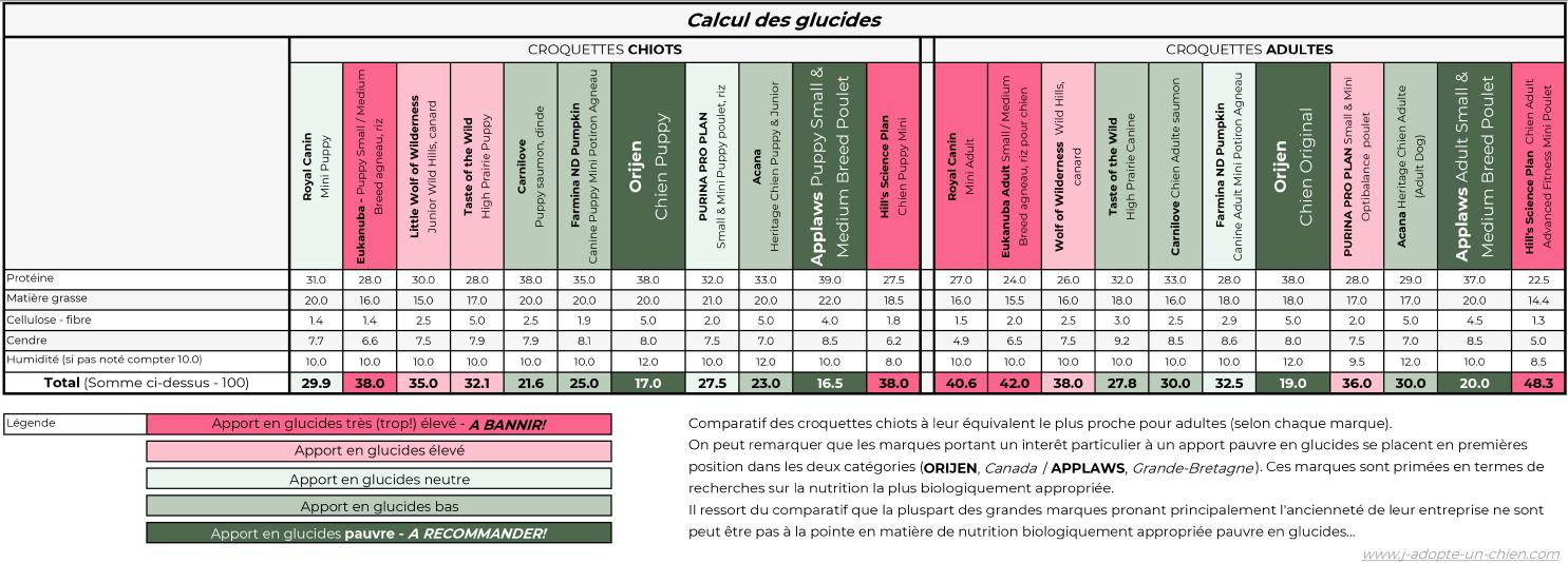 Calcul des glucides